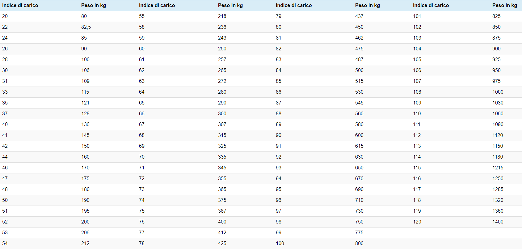 indici velocità pneumatici